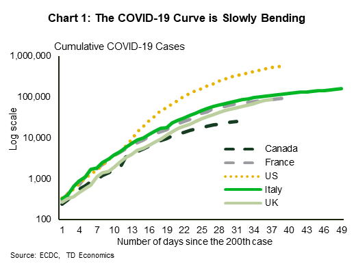 Chart 1: The COVID-19 Curve is Slowly Bending