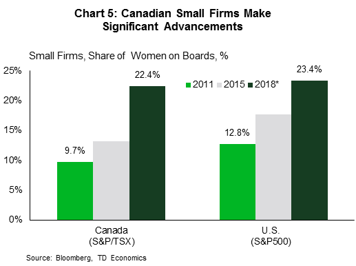 Chart 5: Canadian small firms makae significant advancements