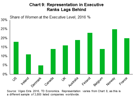 Chart 9: Representation in executive ranks lags behind