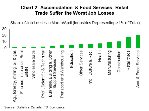Chart 2: Accomodation and Food Services, Retail Trade Suffer the Worst Job Losses