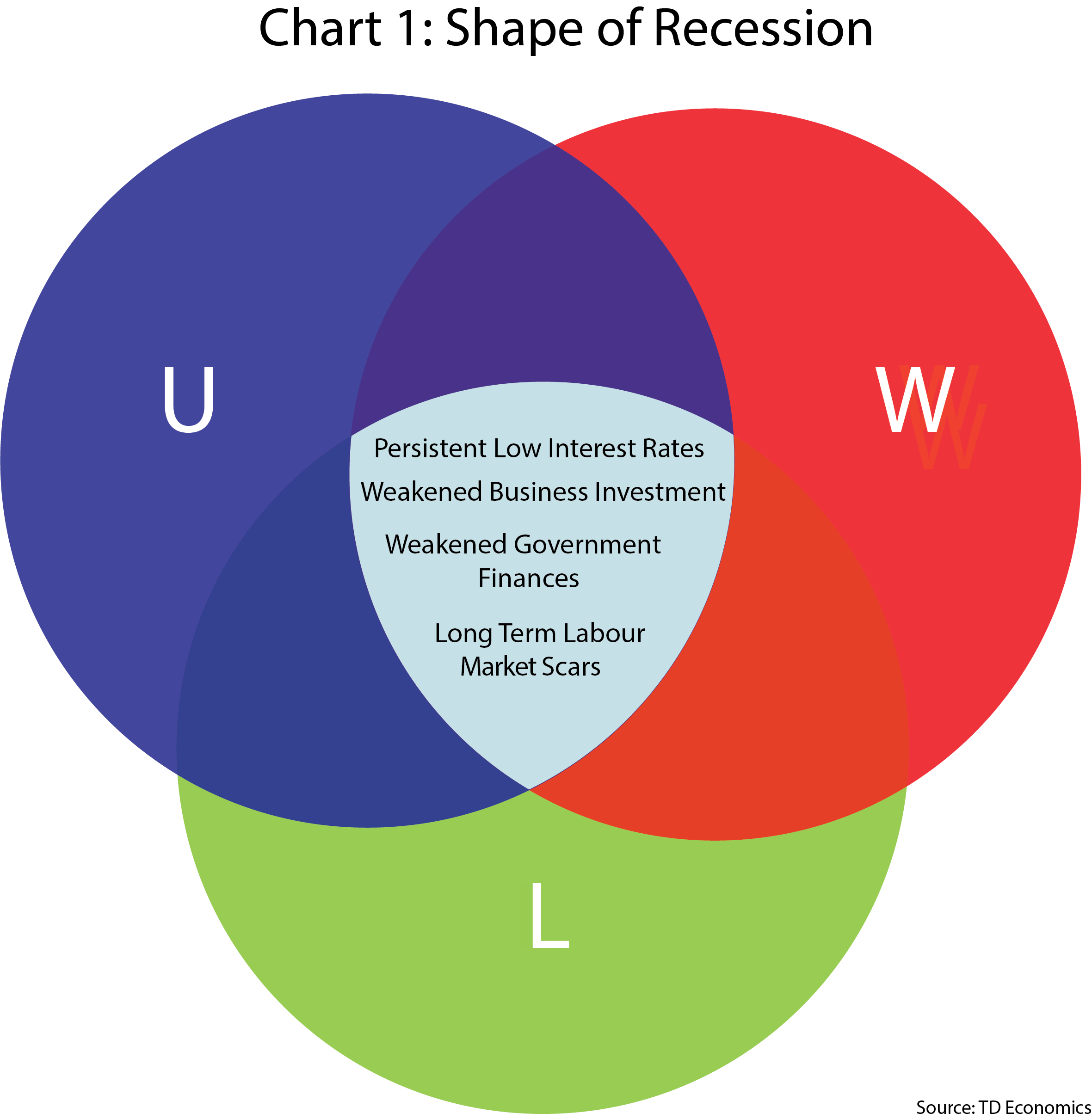 Chart 1: Shape of Recession