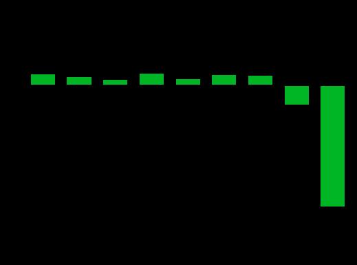 Chart: U.S.cpi
