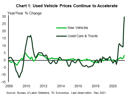 The chart shows the monthly year-on-year percent change in new vehicles and used cars and trucks according to the consumer price index from 2008 to May 2021. Used vehicle prices were flat to declining over the past decade, but have shot up through the pandemic, reaching 30% year-on-year in May, the fastest rate in over 40 years.