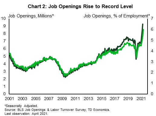 The chart shows the monthly level in millions and rate as a percent of total employment of job openings in the United States from 2001 through April 2021. Job openings have been on an upward trend since troughing following the 2008-2009 recession. The level has rocketed higher over the past three months however, hitting 9.3 million in April, a level over 20% higher than its pre-recession level peak.
