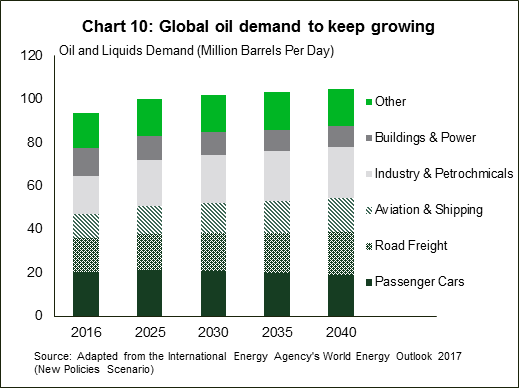 Chart 10: Global oil demand to keep growing