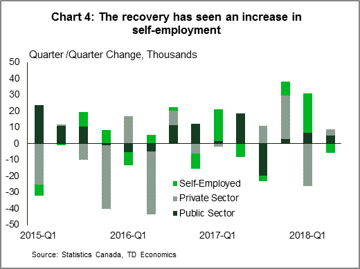 Chart 4: The recovery has seen an increase in self-employment