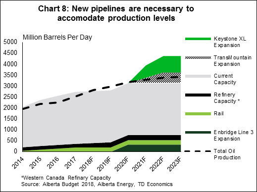 Chart 8: New pipelines are necessary to accomodate production levels