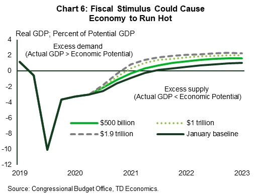 This chart shows the level of quarterly U.S. real GDP as a percent of estimated potential GDP (known as the output gap) as calculated by the Congressional Budget Office (CBO) in 2019 and 2020 and projected by TD Economics from 2021 through 2023. Potential GDP is a theoretical measure showing the non-inflationary capacity of the economy under full utilization of economic inputs to production (labor and capital). When actual real GDP is below potential a negative output gap is thought to put downward pressure on inflation. When it is above, it is though to put upward pressure on inflation. The line chart shows TD Economics baseline scenario as well as three lines showing it with an additional $500 billion, $1 trillion, and $1.9 trillion in additional fiscal stimulus. In all cases the output gap moves into positive territory by the end of 2021, with the biggest gap under the $1.9 trillion stimulus package peaking at 4% of GDP.