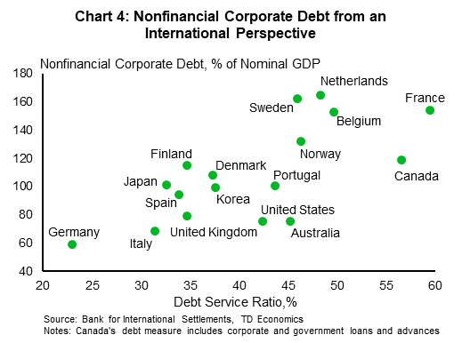 Chart 4: Nonfinancial corporate debt from an international perspective