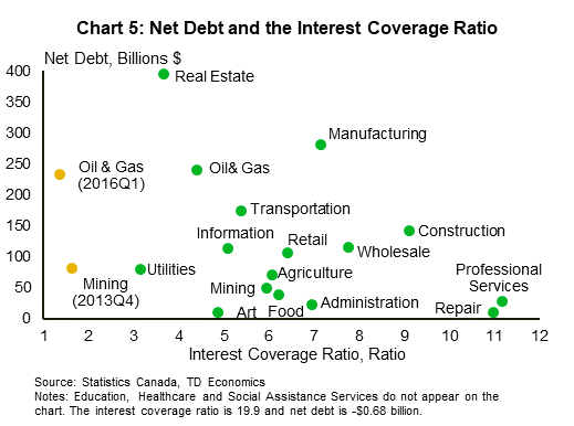 Chart 5: Net debt and interest coverage ratio