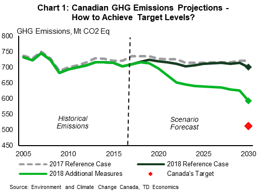 Chart 1: Canadian GHG emissions projections - how to achieve target levels?