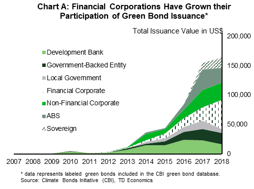 Chart A: Financial Corporations have grown their participation of green bond issuance