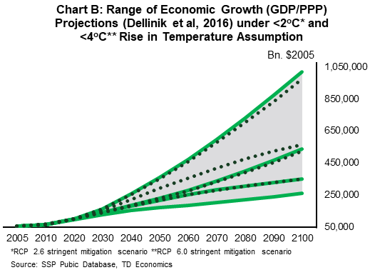 Chart B: Range of Economic growth (GDP/PPP) and rise in temperature assumption