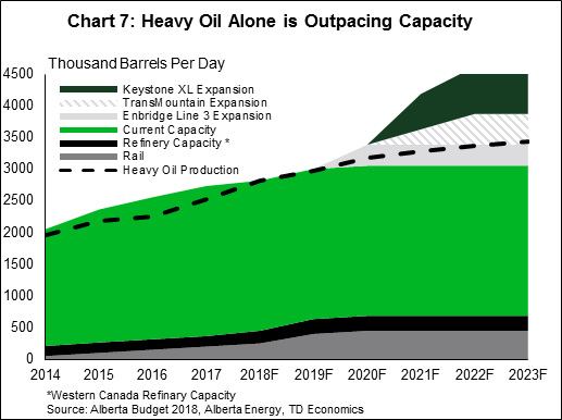 Chart 7: heavy oil alone is outpacing capacity