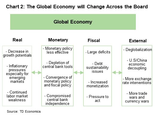 Chart 2: the global economy will change across the board